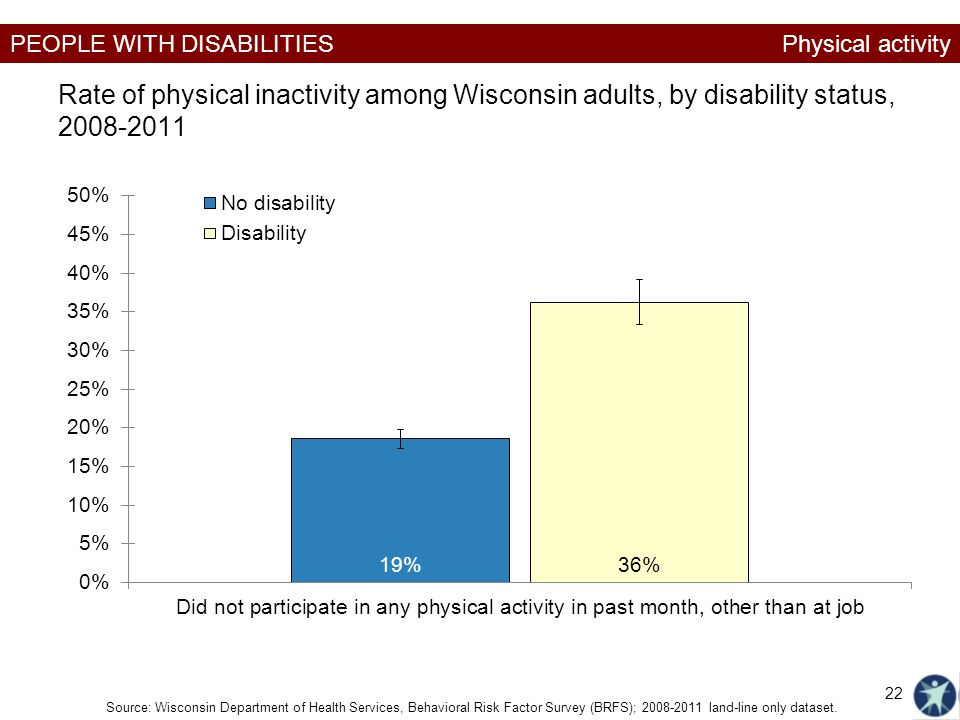 Physical activity Rate of physical inactivity among Wisconsin adults, by disability status, 2008-2011.