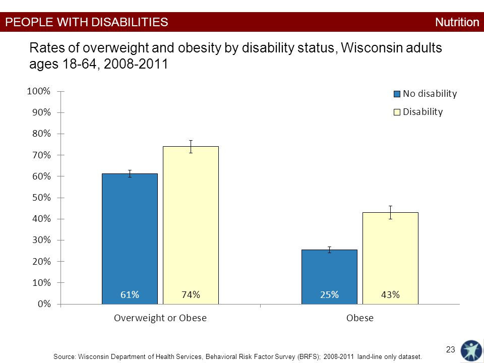 Nutrition Rates of overweight and obesity by disability status, Wisconsin adults ages 18-64, 2008-2011.