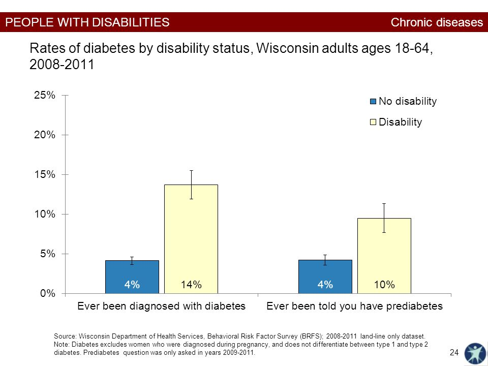Chronic diseases Rates of diabetes by disability status, Wisconsin adults ages 18-64, 2008-2011.