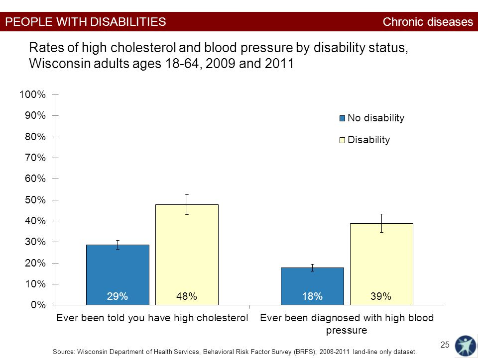 Chronic diseases Rates of high cholesterol and blood pressure by disability status, Wisconsin adults ages 18-64, 2009 and 2011.