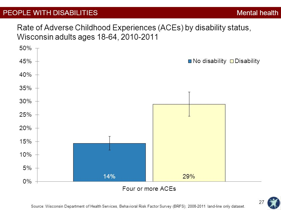 Mental health Rate of Adverse Childhood Experiences (ACEs) by disability status, Wisconsin adults ages 18-64, 2010-2011.