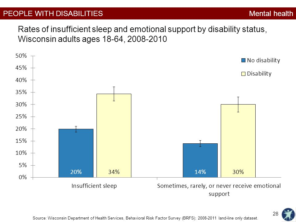 Mental health Rates of insufficient sleep and emotional support by disability status, Wisconsin adults ages 18-64, 2008-2010.