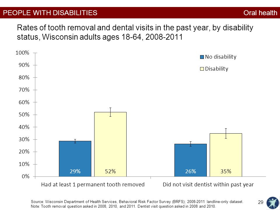 Oral health Rates of tooth removal and dental visits in the past year, by disability status, Wisconsin adults ages 18-64, 2008-2011.