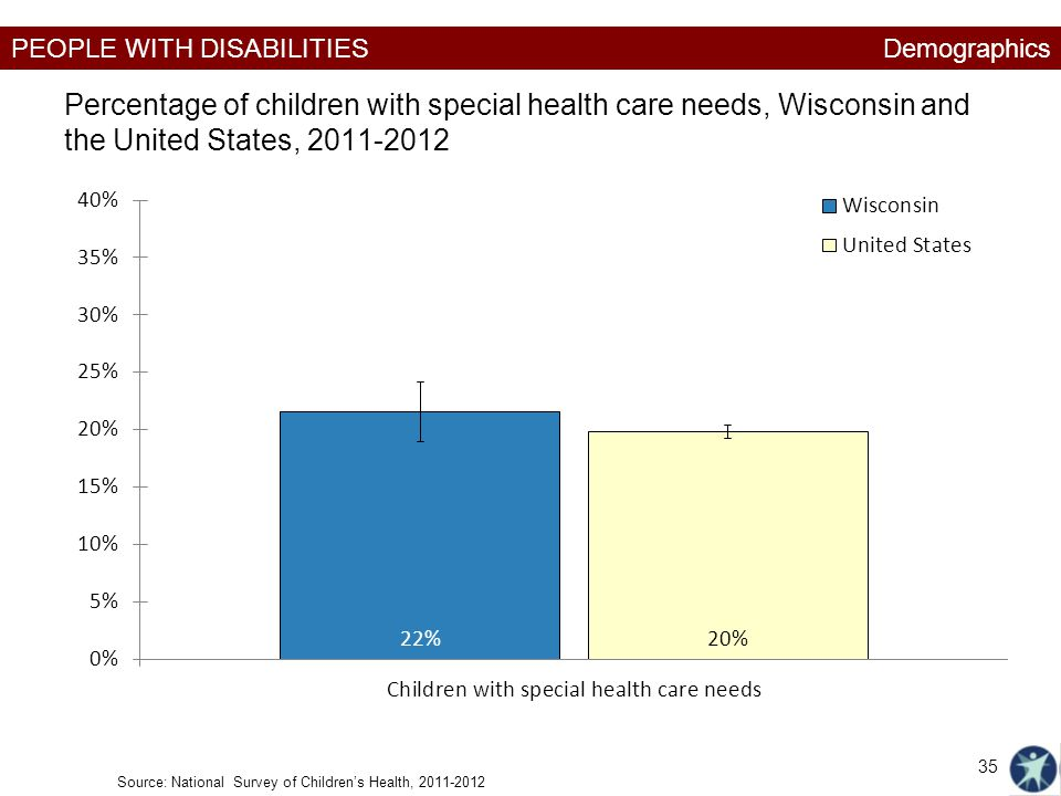 Demographics Percentage of children with special health care needs, Wisconsin and the United States,