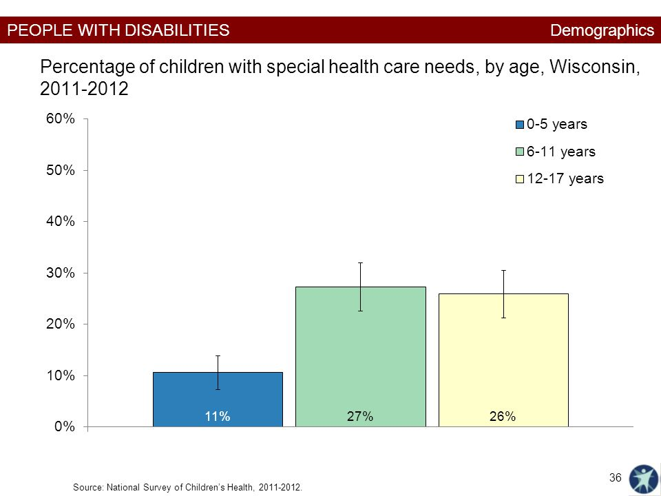 Demographics Percentage of children with special health care needs, by age, Wisconsin, 2011-2012.
