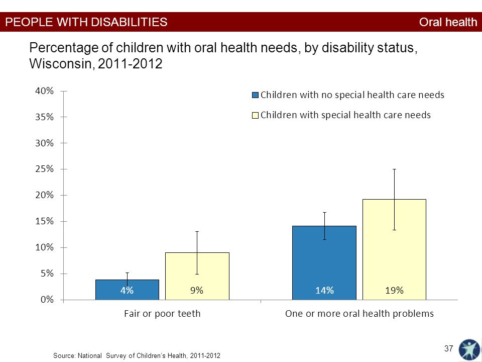 Oral health Percentage of children with oral health needs, by disability status, Wisconsin, 2011-2012.