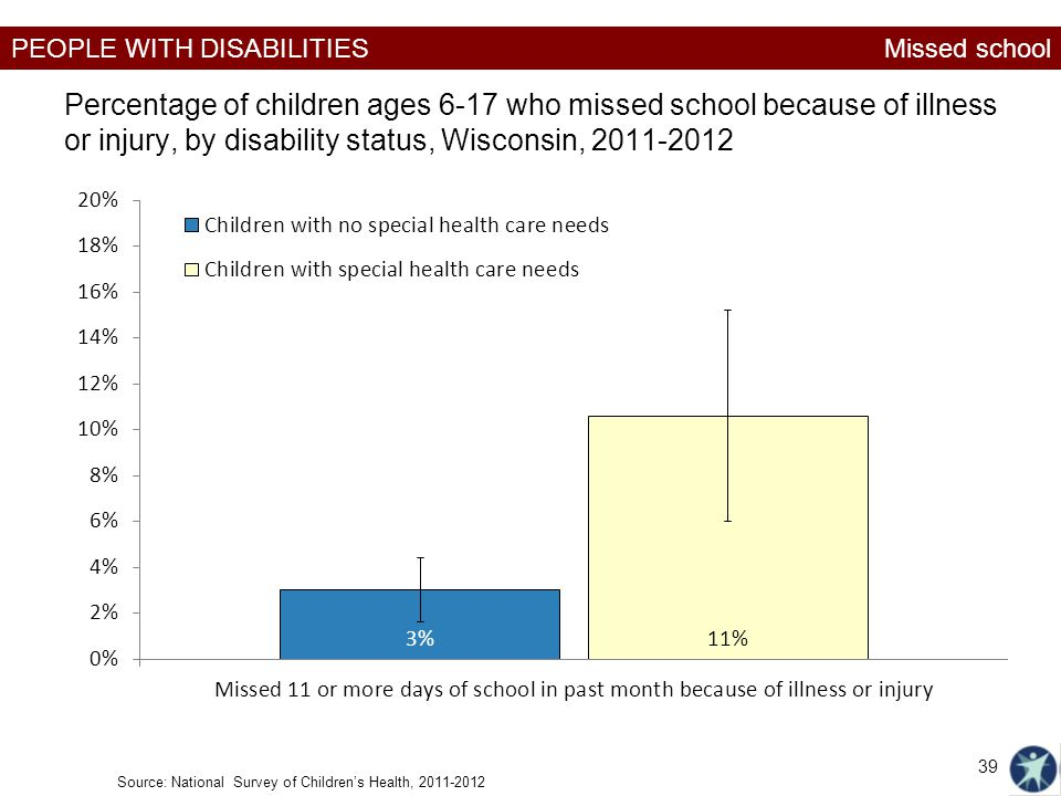 Missed school Percentage of children ages 6-17 who missed school because of illness or injury, by disability status, Wisconsin, 2011-2012.