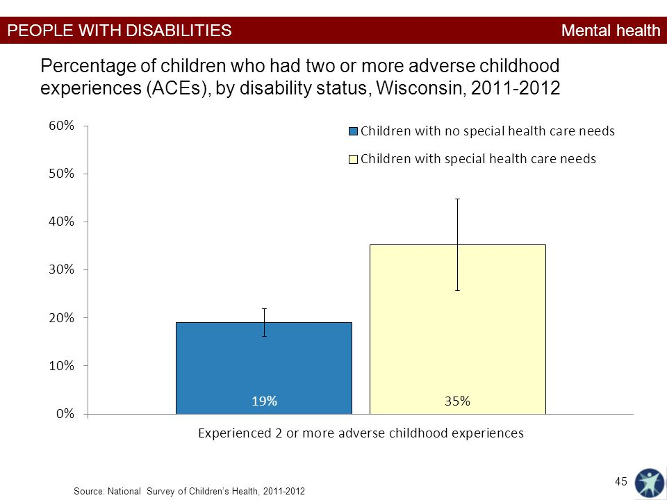 Mental health Percentage of children who had two or more adverse childhood experiences (ACEs), by disability status, Wisconsin, 2011-2012.