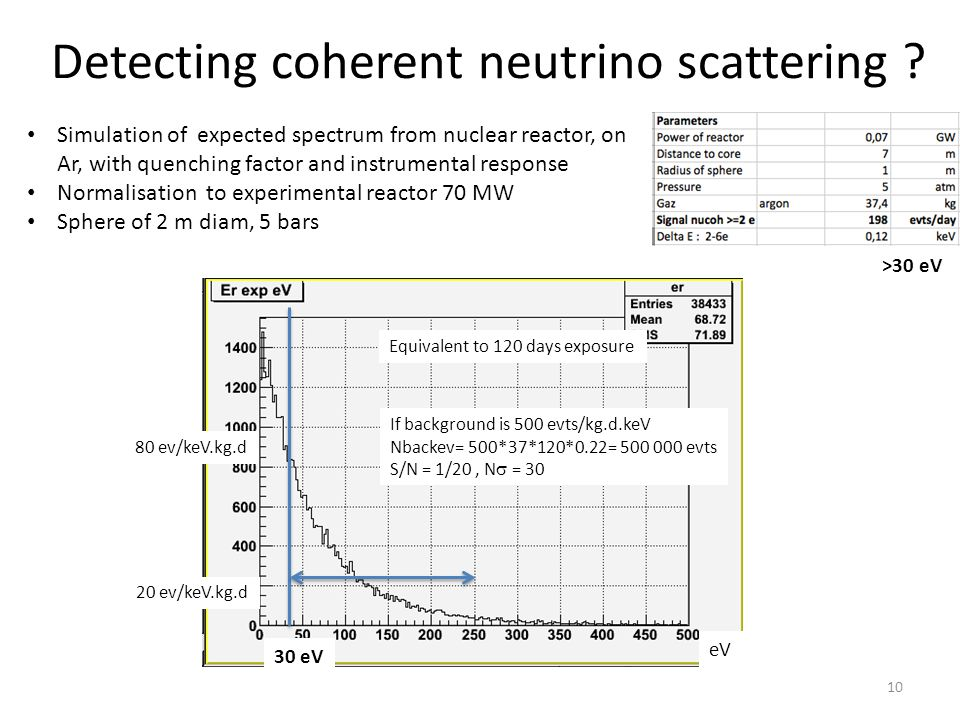 Detecting coherent neutrino scattering