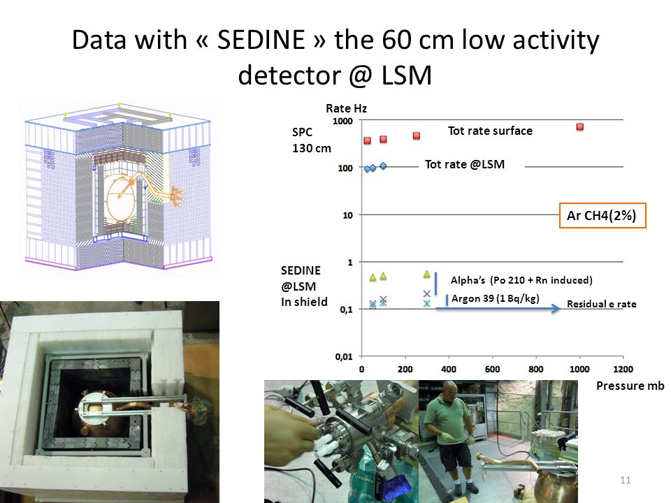 Data with « SEDINE » the 60 cm low activity detector @ LSM