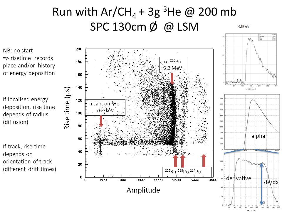 Run with Ar/CH4 + 3g 3He @ 200 mb SPC 130cm Ø @ LSM