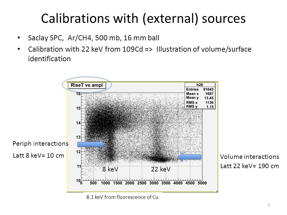 Calibrations with (external) sources
