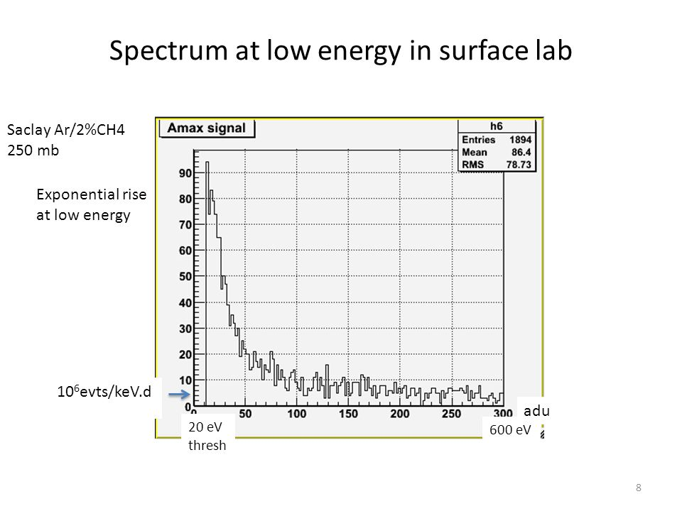 Spectrum at low energy in surface lab