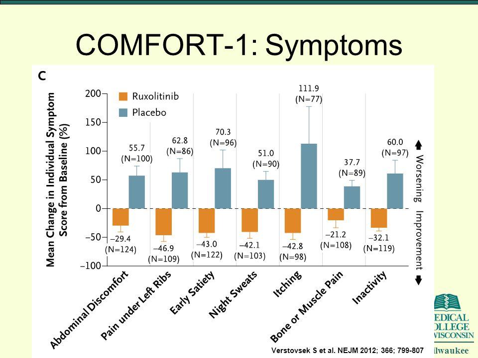 COMFORT-1: Symptoms Verstovsek S et al. NEJM 2012; 366; 799-807
