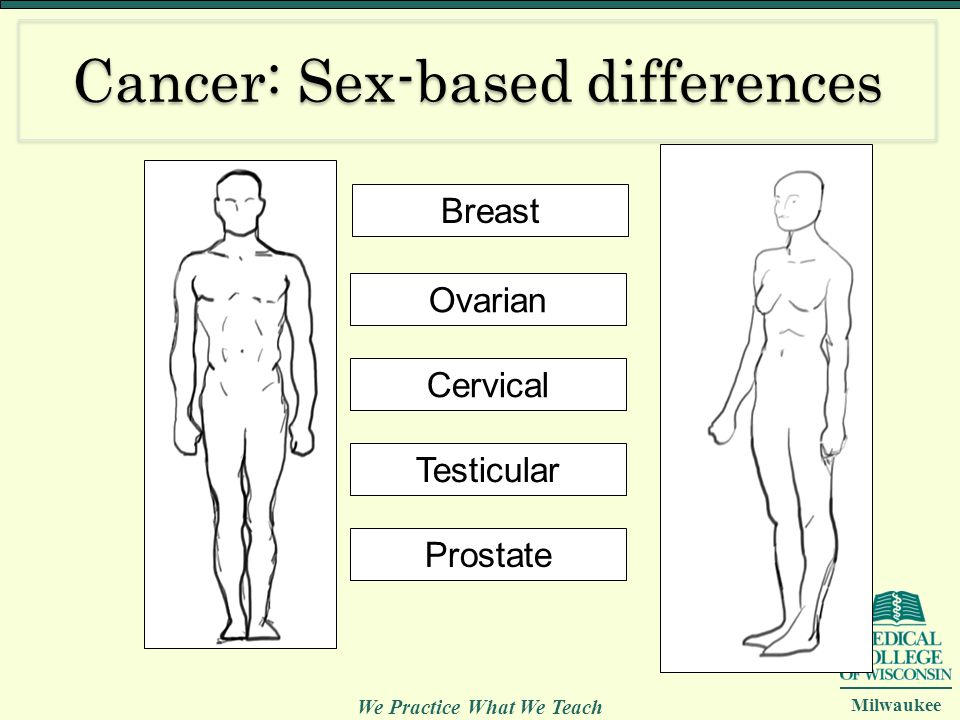 Cancer: Sex-based differences