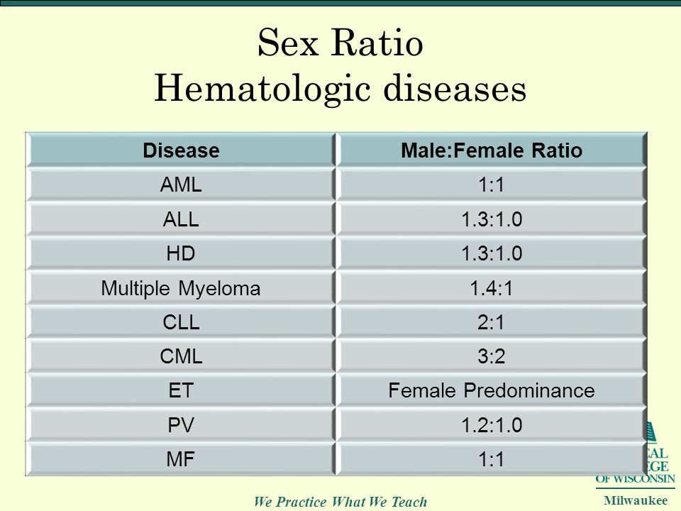Sex Ratio Hematologic diseases