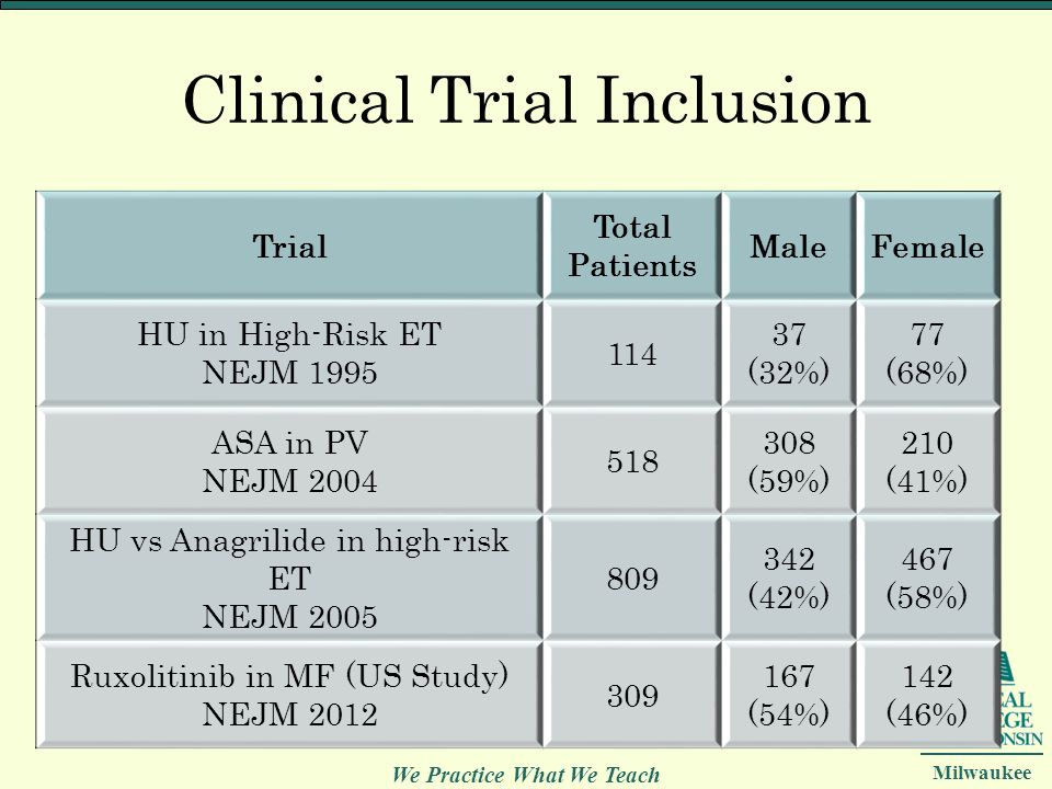 Clinical Trial Inclusion