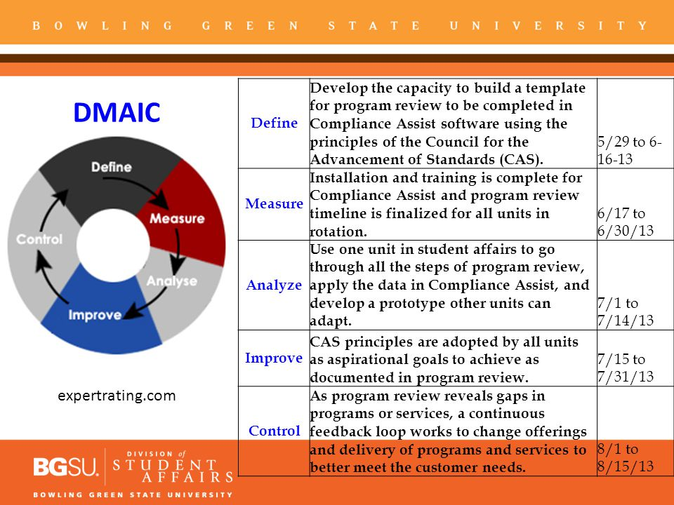 DMAIC expertrating.com
