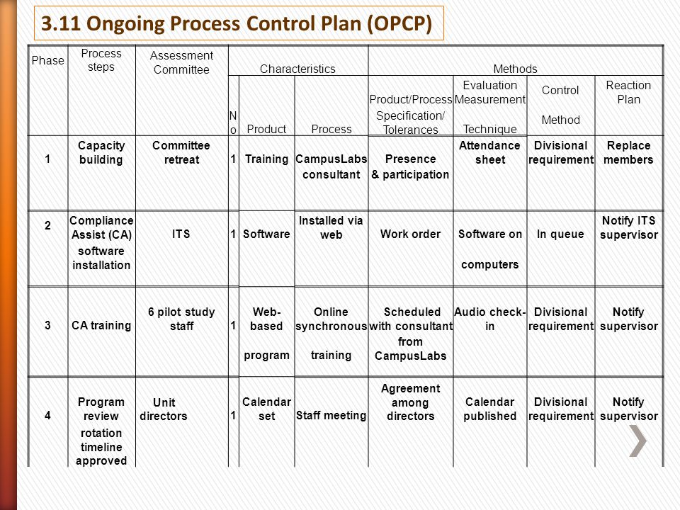 3.11 Ongoing Process Control Plan (OPCP)