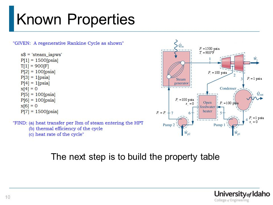 Known Properties The next step is to build the property table