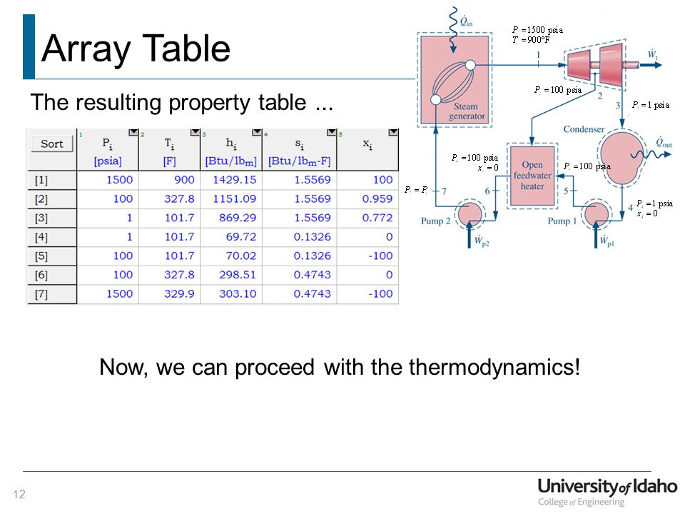 Array Table The resulting property table ...