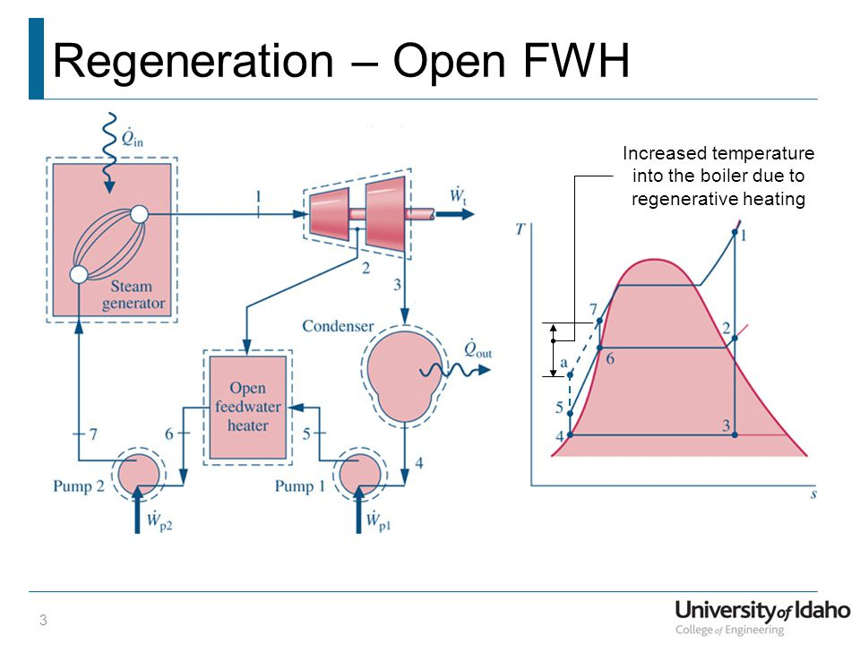 Regeneration – Open FWH
