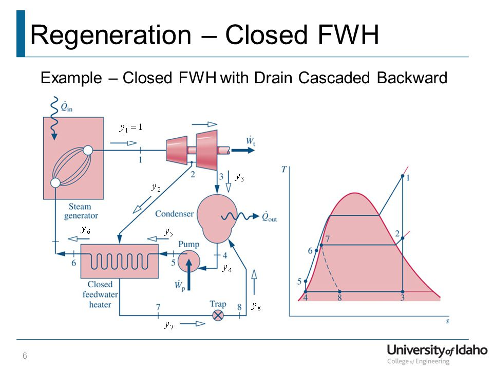 Regeneration – Closed FWH