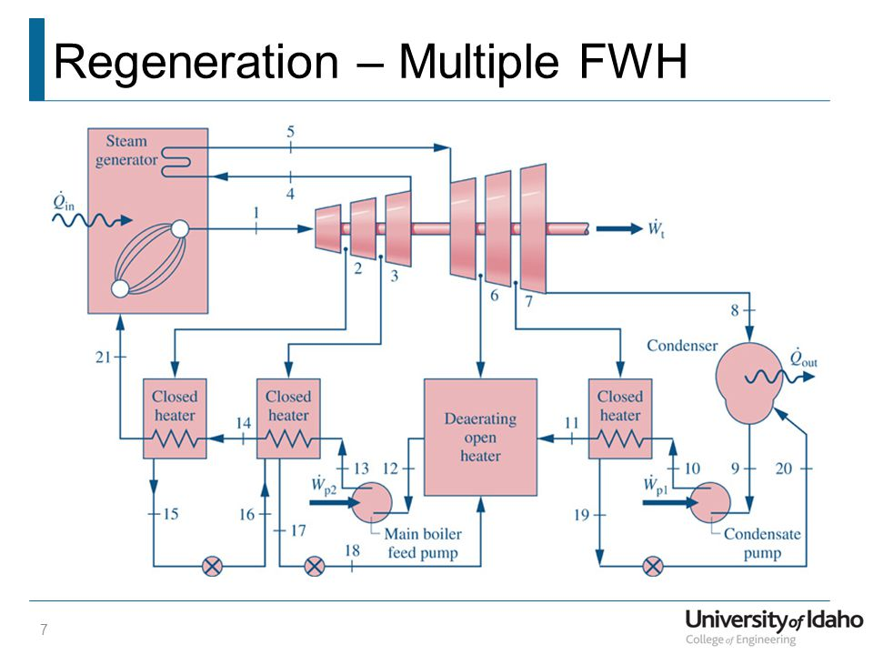 Regeneration – Multiple FWH