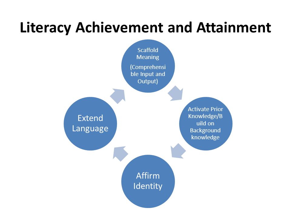 Literacy Achievement and Attainment