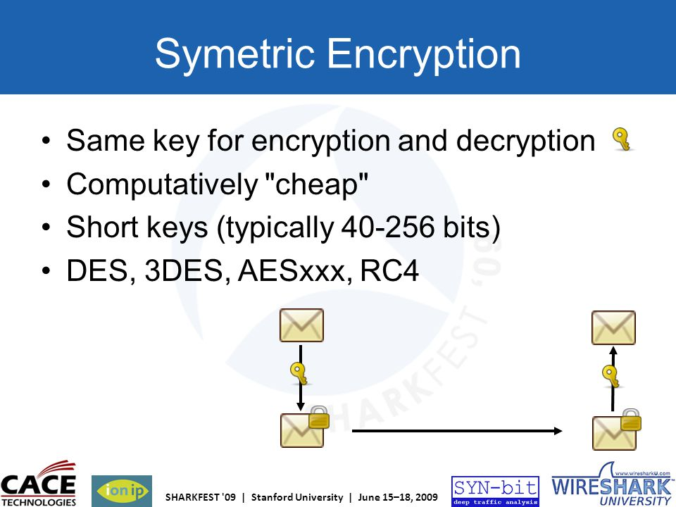 Symetric Encryption Same key for encryption and decryption