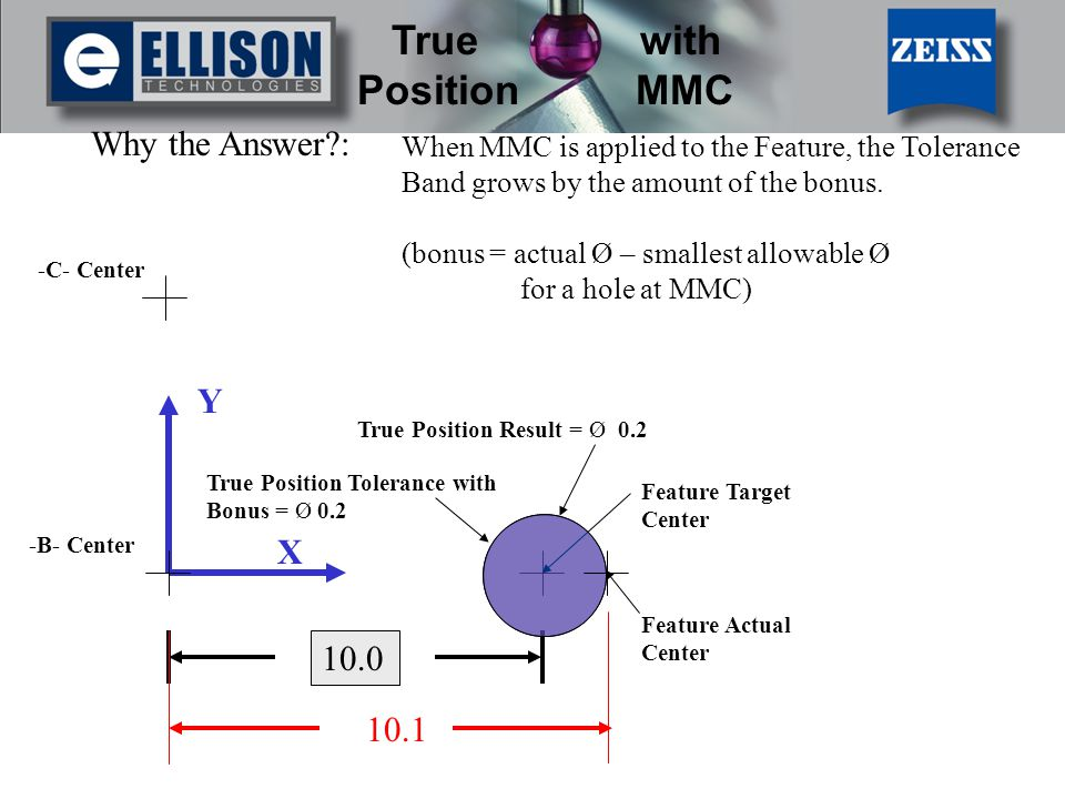Why the Answer : When MMC is applied to the Feature, the Tolerance Band grows by the amount of the bonus.