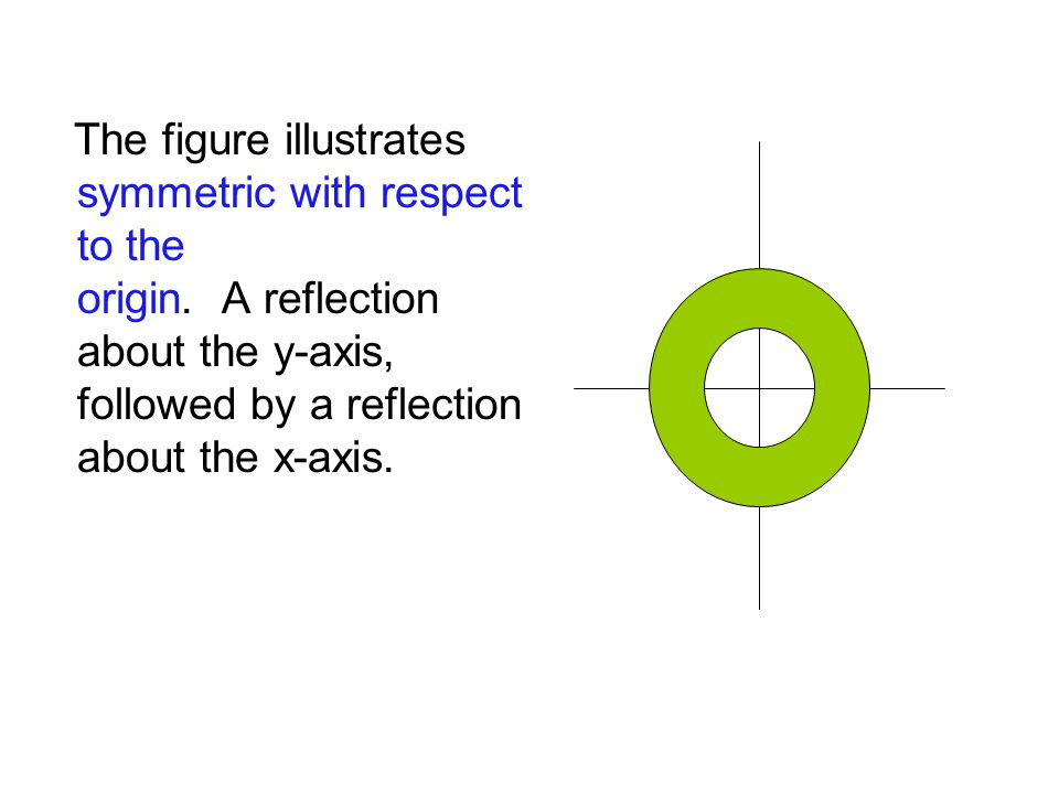The figure illustrates symmetric with respect to the origin