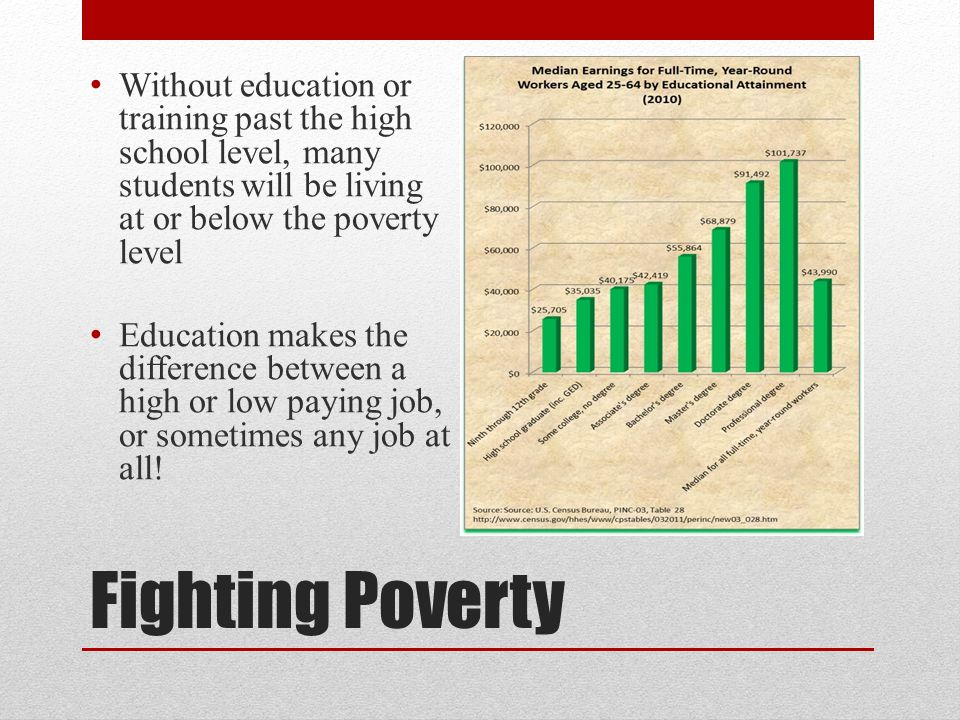 Without education or training past the high school level, many students will be living at or below the poverty level