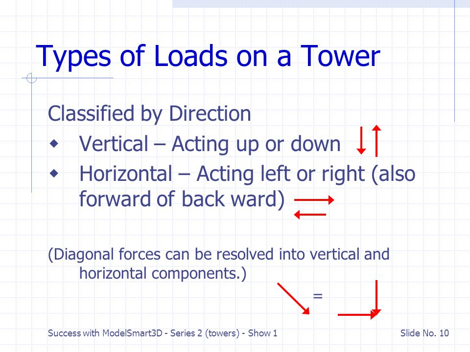 Types of Loads on a Tower