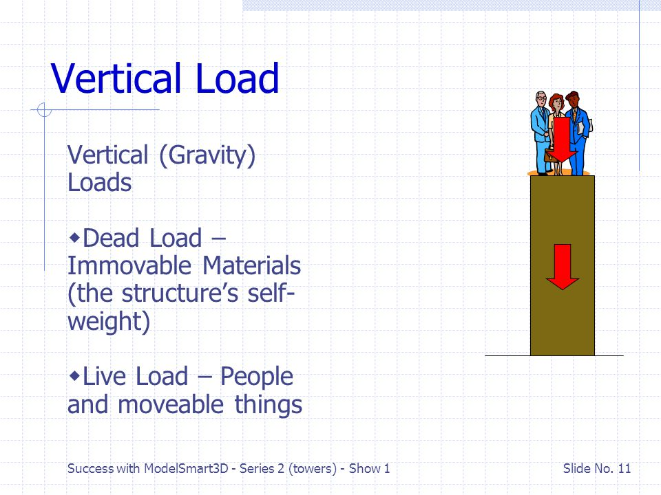 Vertical Load Vertical (Gravity) Loads