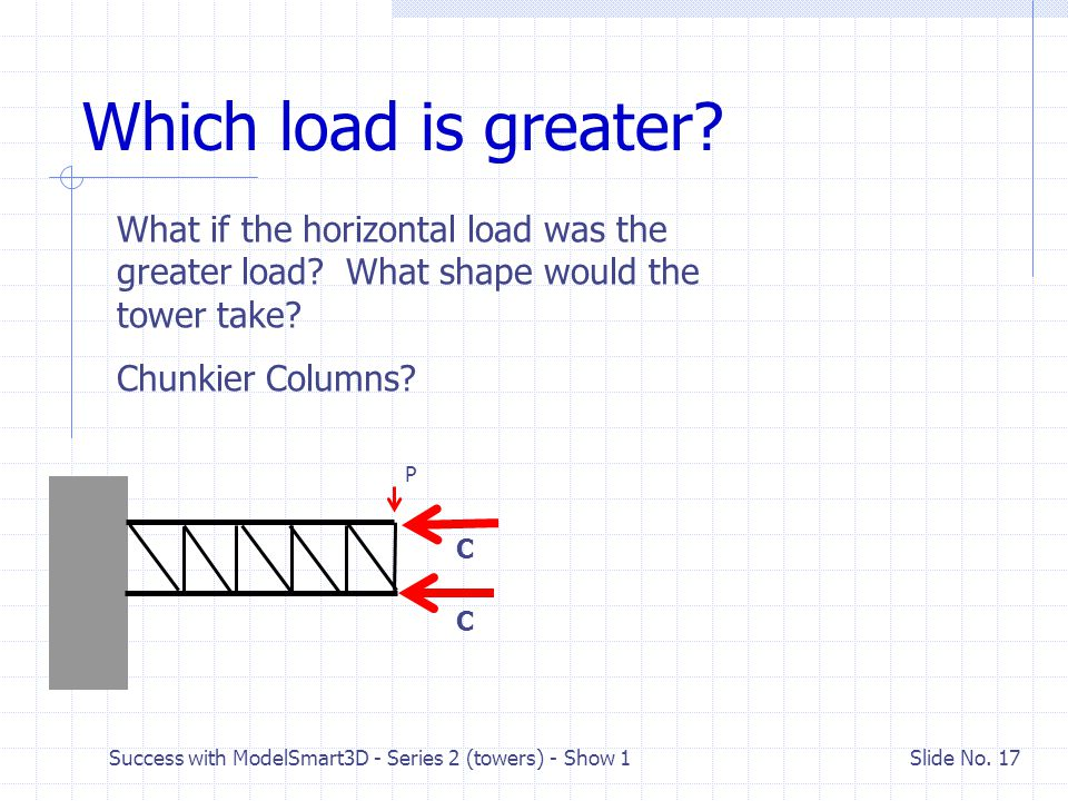 Which load is greater What if the horizontal load was the greater load What shape would the tower take