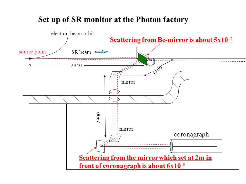 Set up of SR monitor at the Photon factory