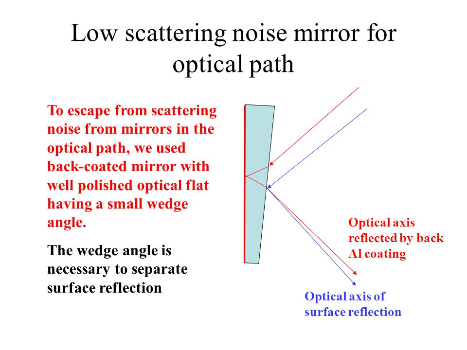 Low scattering noise mirror for optical path