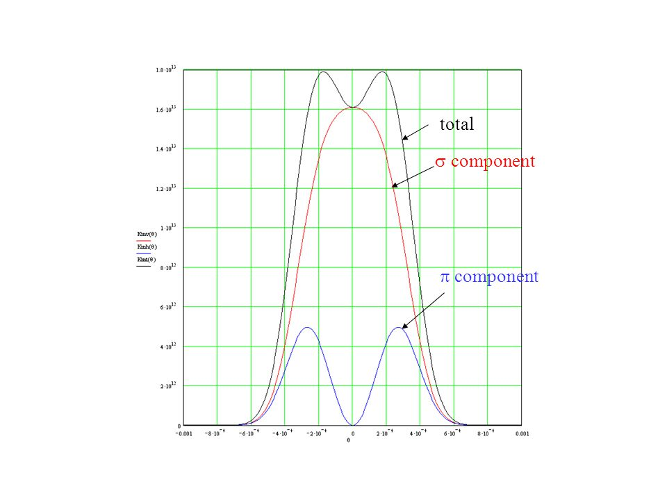 total s component p component