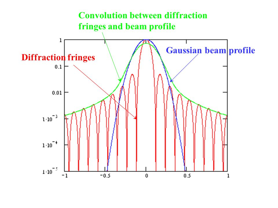 Diffraction fringes Gaussian beam profile Convolution between diffraction fringes and beam profile