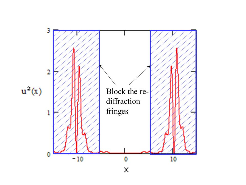 Block the re-diffraction fringes