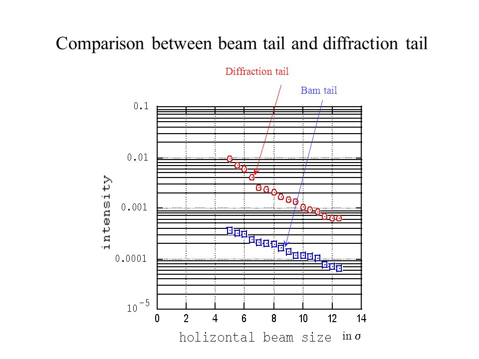Comparison between beam tail and diffraction tail