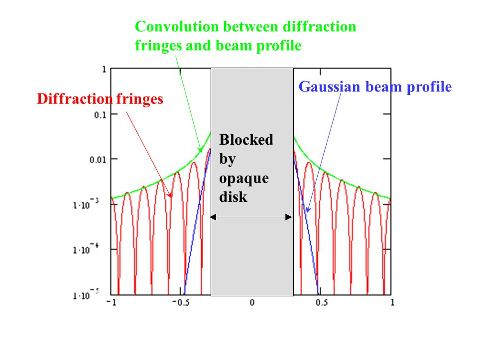 Diffraction fringes Gaussian beam profile. Convolution between diffraction fringes and beam profile.
