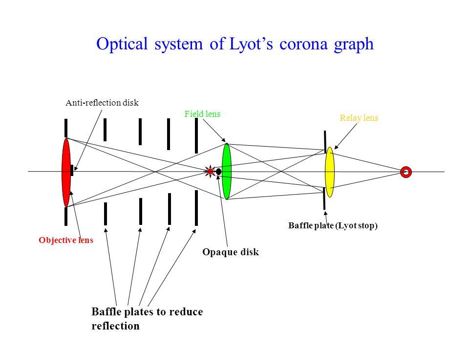 Optical system of Lyot's corona graph