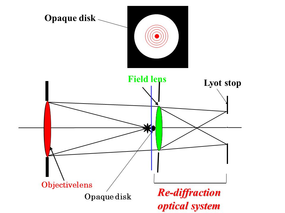 Re-diffraction optical system