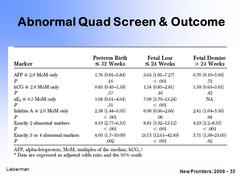 Abnormal Quad Screen & Outcome