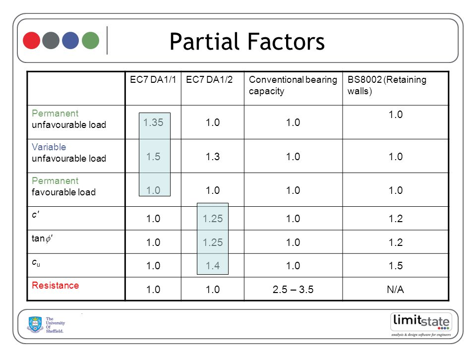 Partial Factors 1.35 1.0 1.5 1.3 1.25 1.2 1.4 2.5 – 3.5 N/A EC7 DA1/1