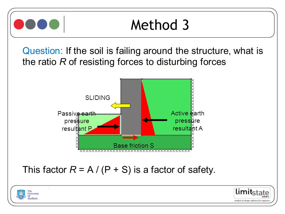 Method 3 Question: If the soil is failing around the structure, what is the ratio R of resisting forces to disturbing forces.