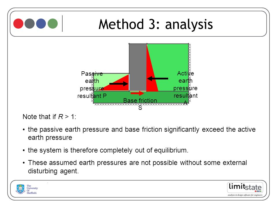Method 3: analysis Note that if R > 1: