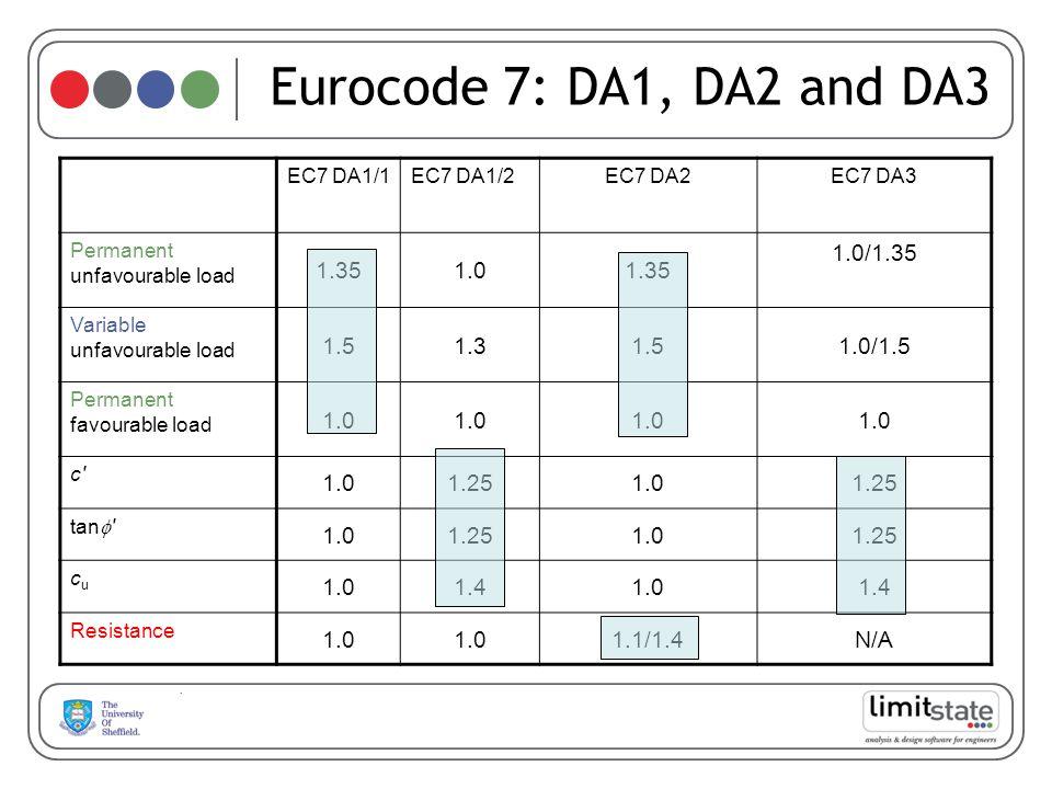 Eurocode 7: DA1, DA2 and DA3 1.35 1.0 1.0/1.35 1.5 1.3 1.0/1.5 1.25